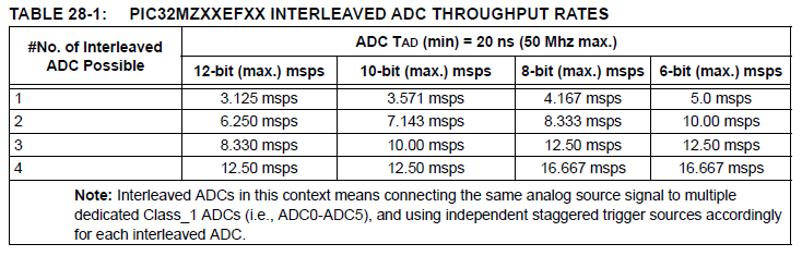 PIC32MZ real ADC speeds