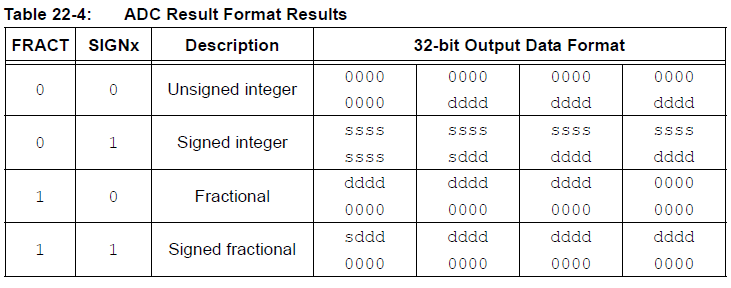 PIC32MZ ADC result format