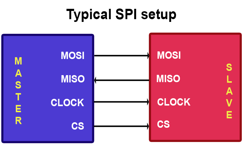 PIC32MZ - Typical SPI connection