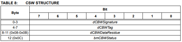 USB CSW structure
