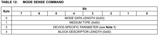 Mode Sense(6) reply structure